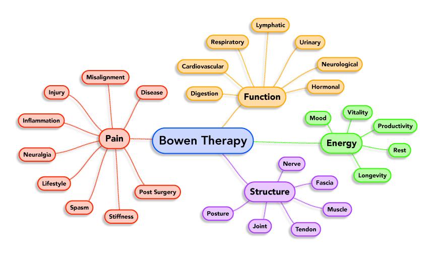 Bowen teknikken illustrasjon